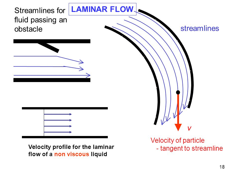 LAMINAR FLOW Streamlines for fluid passing an obstacle streamlines v