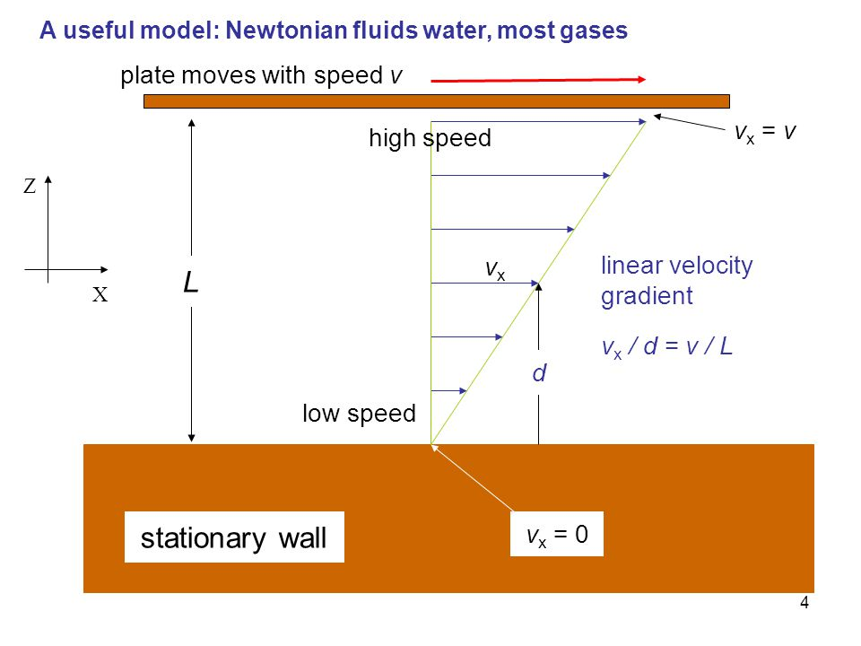 L stationary wall plate moves with speed v vx = v high speed vx