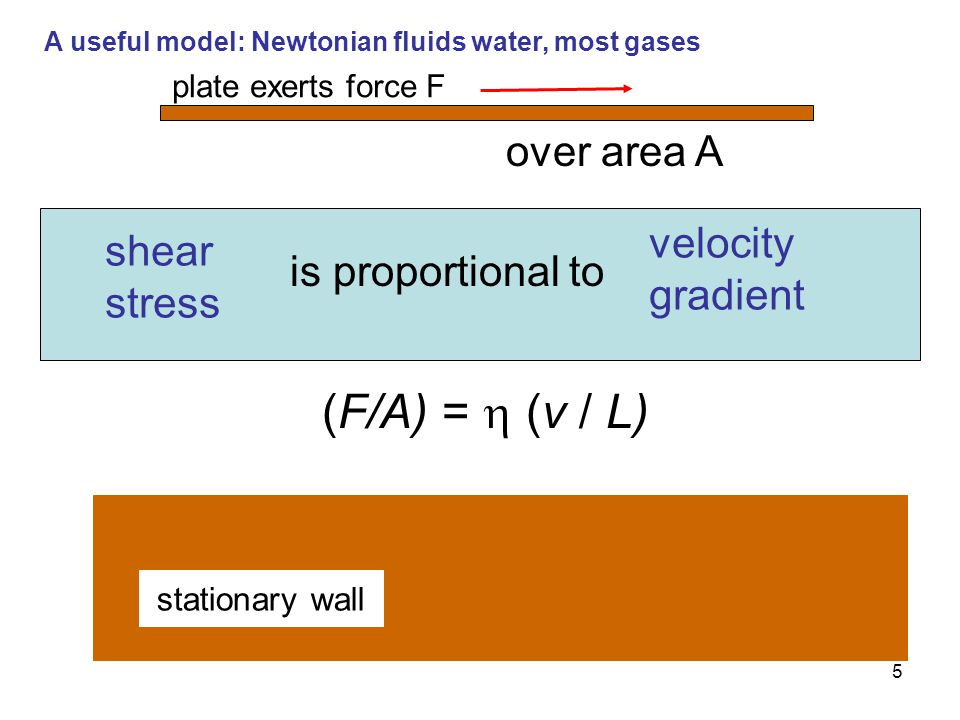 (F/A) =  (v / L) over area A velocity gradient shear
