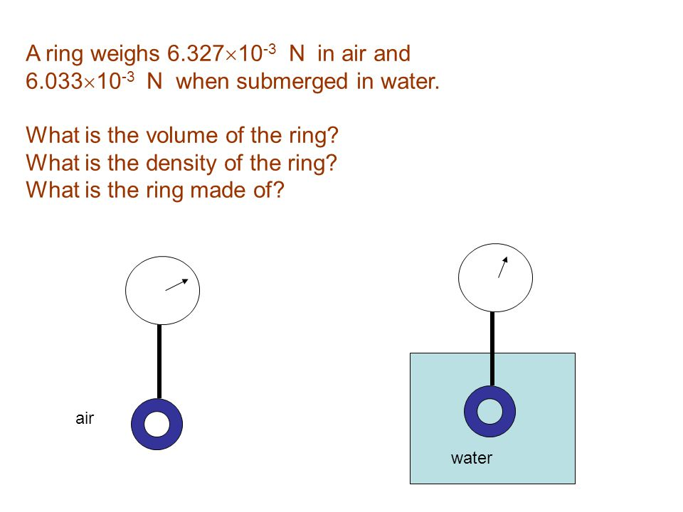 A ring weighs 6.32710-3 N in air and
