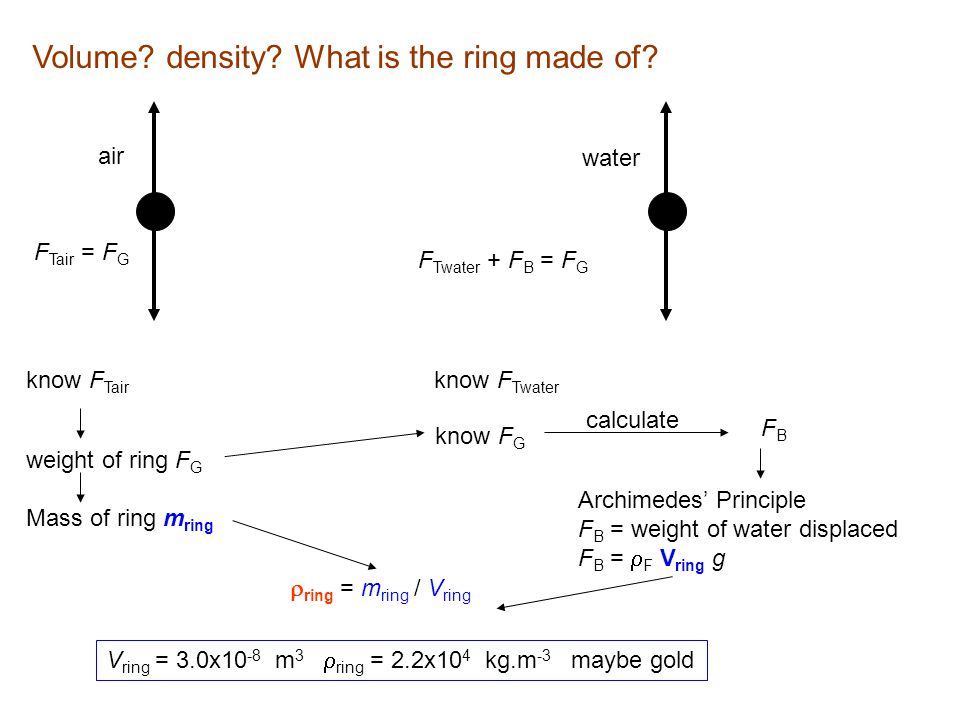 Volume density What is the ring made of
