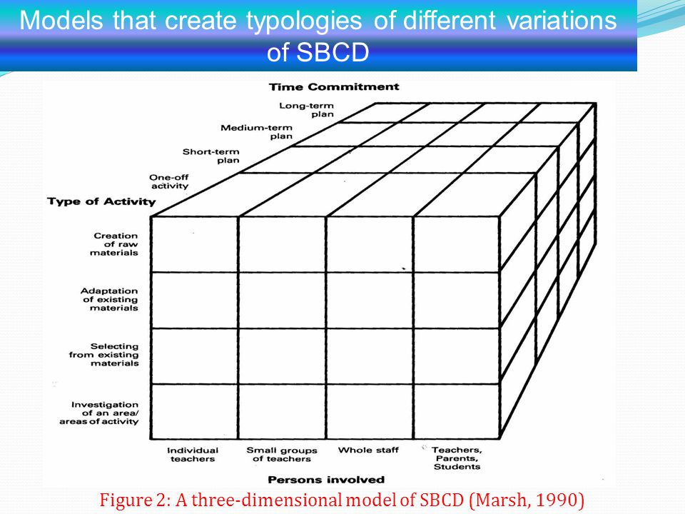 Models that create typologies of different variations of SBCD