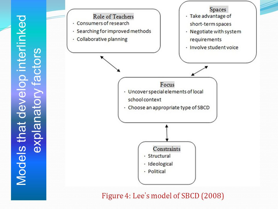 Models that develop interlinked explanatory factors