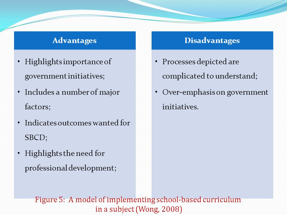 Figure 5: A model of implementing school-based curriculum