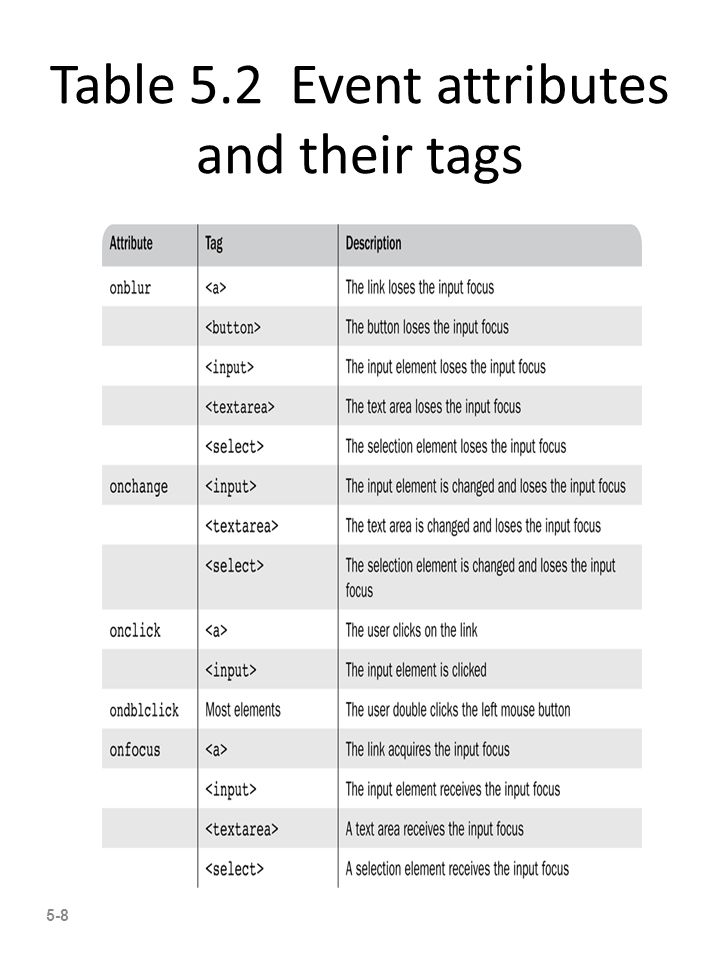 Table 5.2 Event attributes and their tags