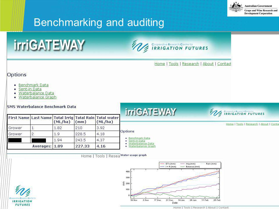 Benchmarking and auditing