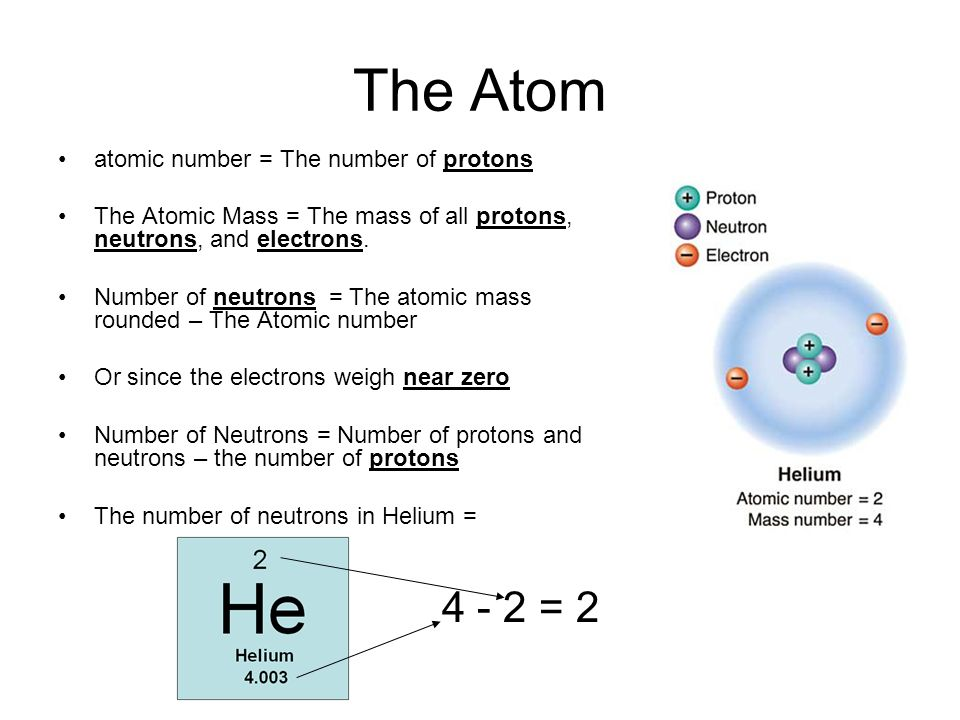 The Atom 4 - 2 = 2 atomic number = The number of protons
