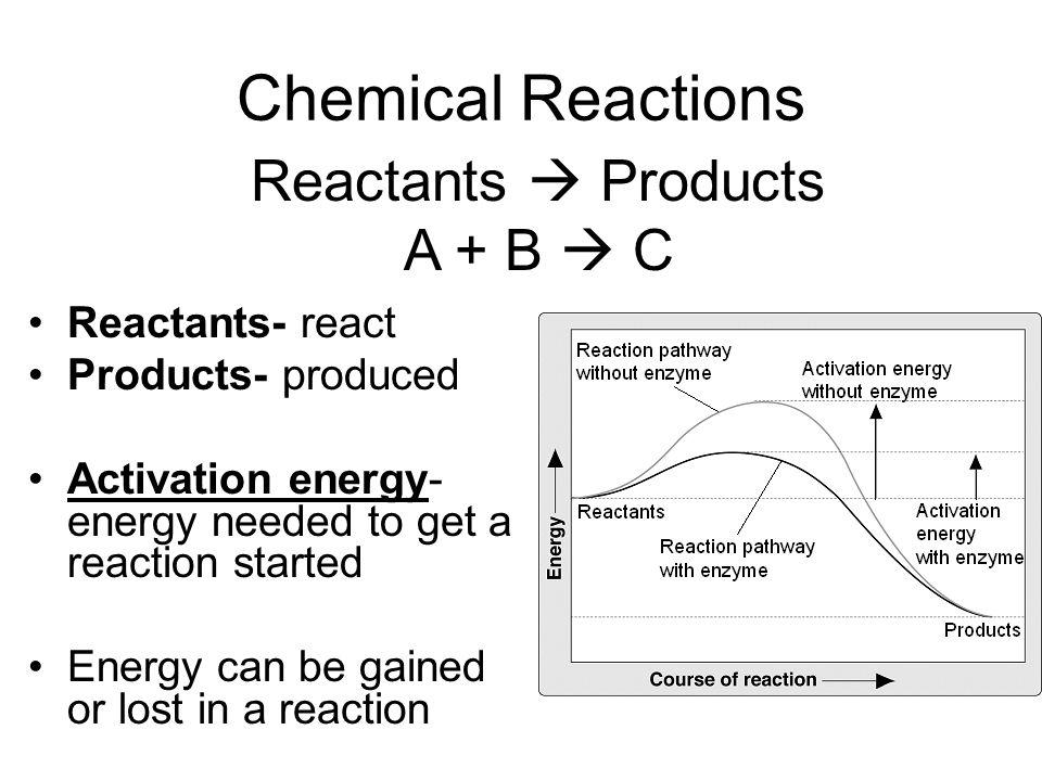 Chemical Reactions Reactants  Products A + B  C Reactants- react