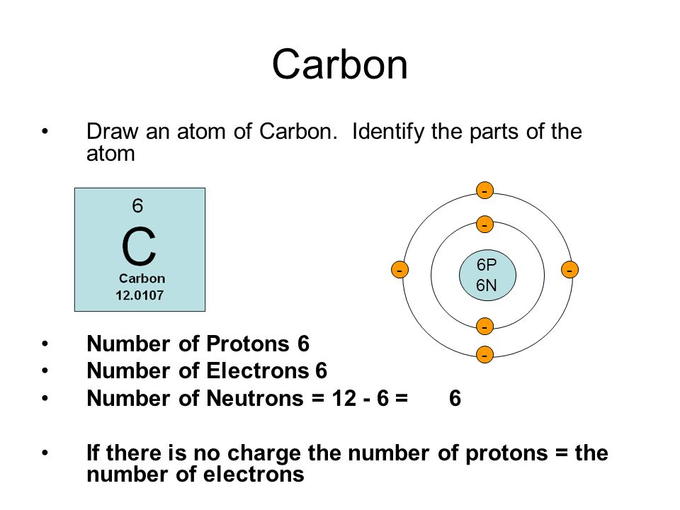 Carbon Draw an atom of Carbon. Identify the parts of the atom