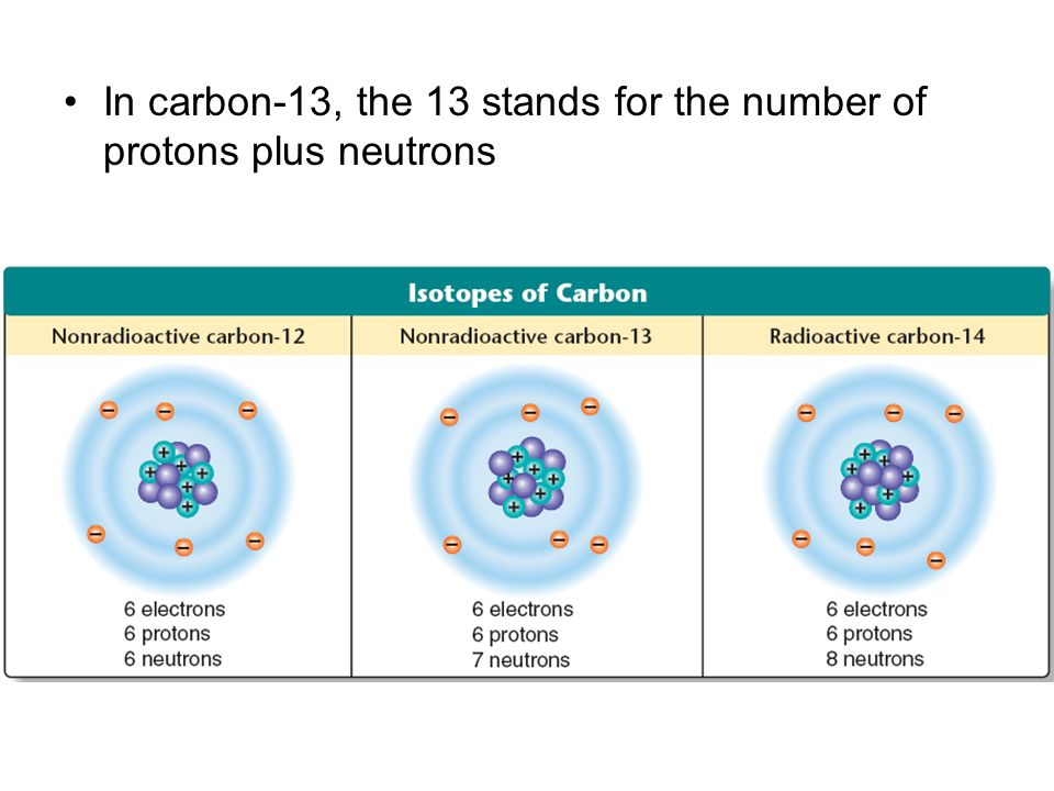 In carbon-13, the 13 stands for the number of protons plus neutrons