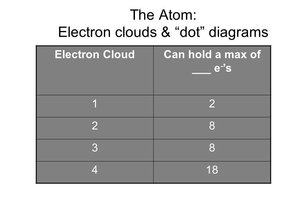 The Atom: Electron clouds & dot diagrams