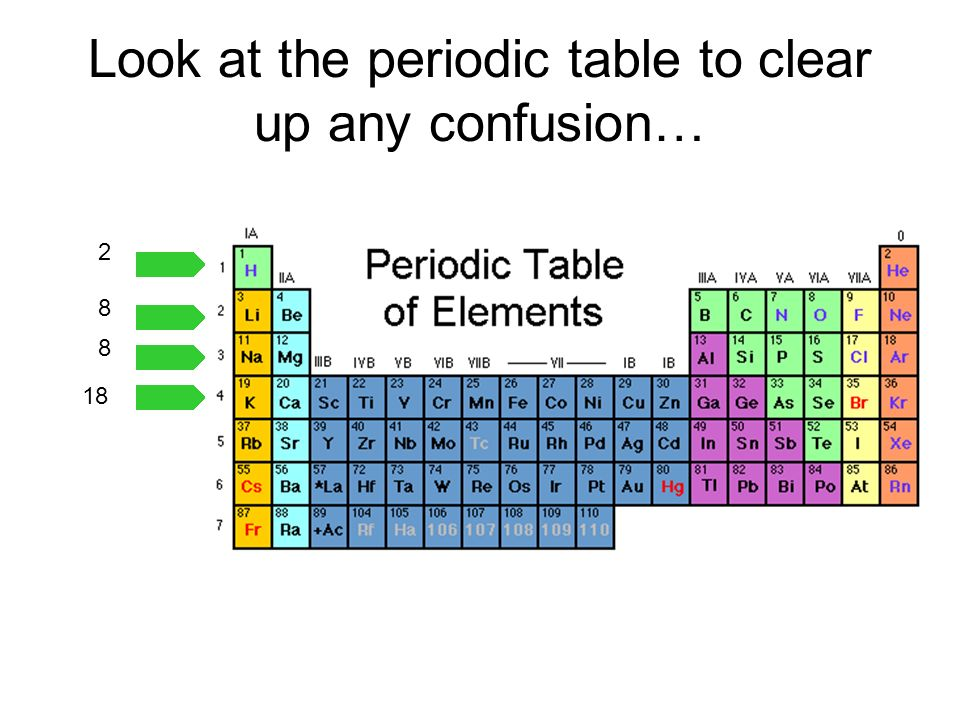Look at the periodic table to clear up any confusion…