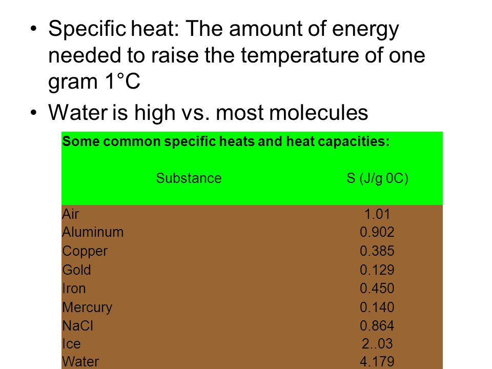 Water is high vs. most molecules