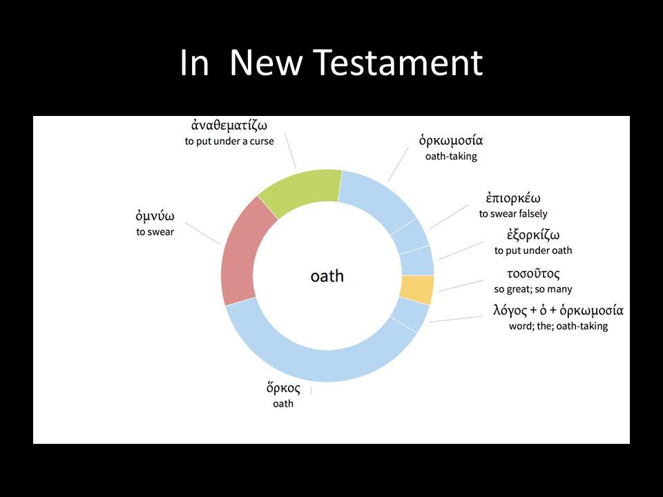 In New Testament Almost the same english definition was mentioned