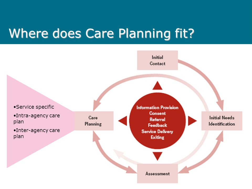 Where does Care Planning fit