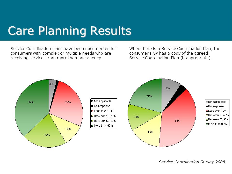 Care Planning Results
