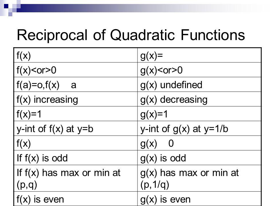 Reciprocal of Quadratic Functions