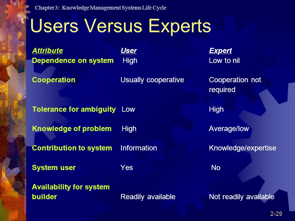 Users Versus Experts Attribute User Expert