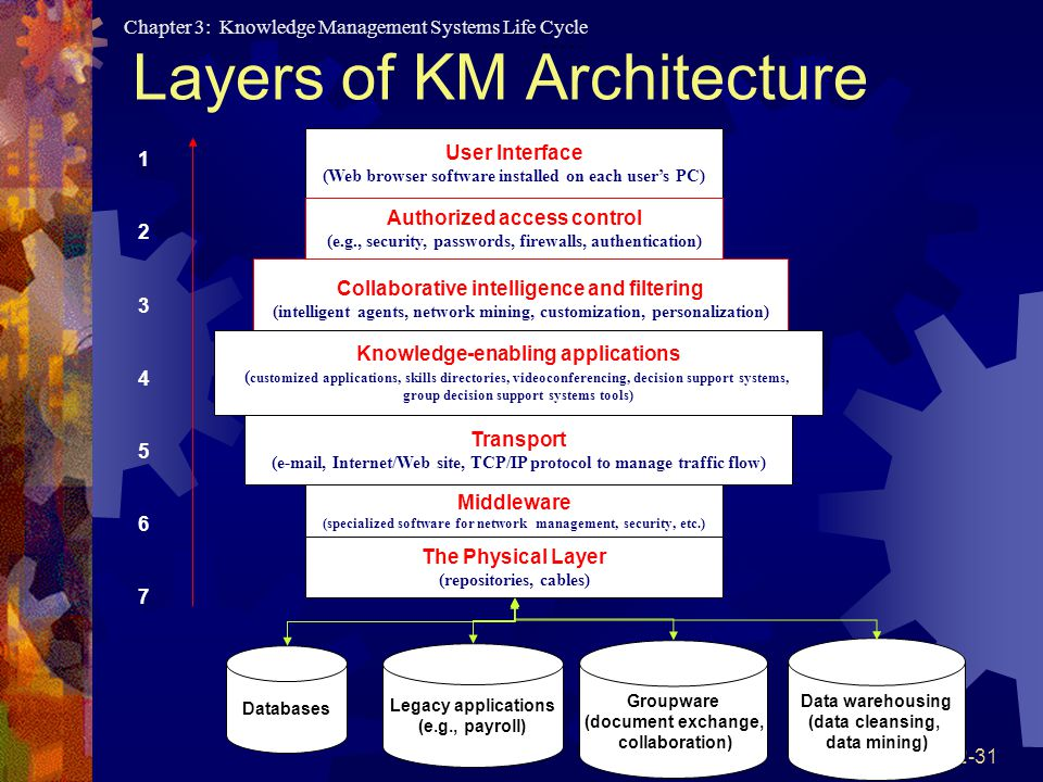 Layers of KM Architecture