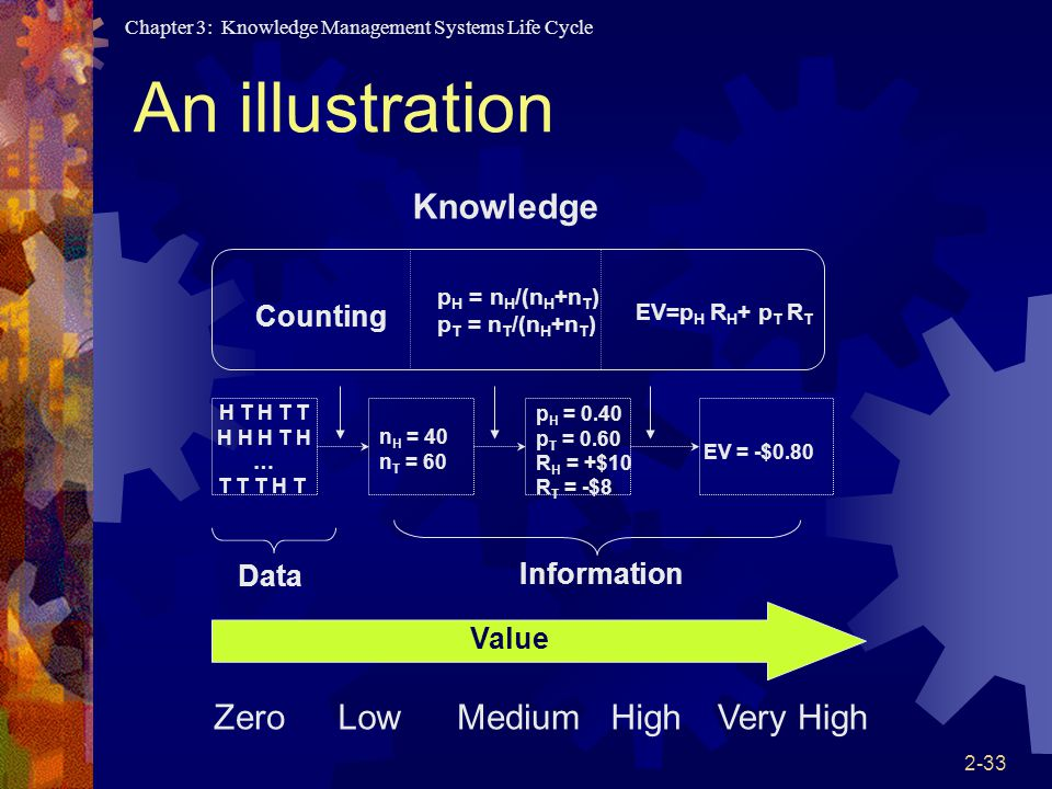 An illustration Zero Low Medium High Very High Knowledge Counting Data