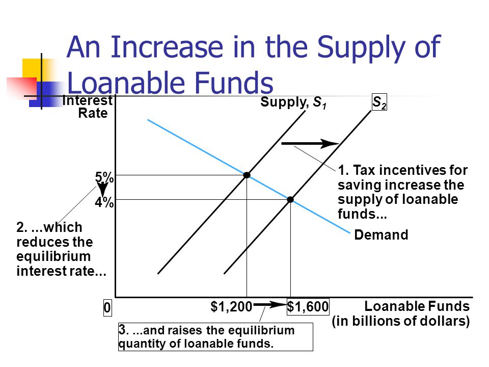 An Increase in the Supply of Loanable Funds