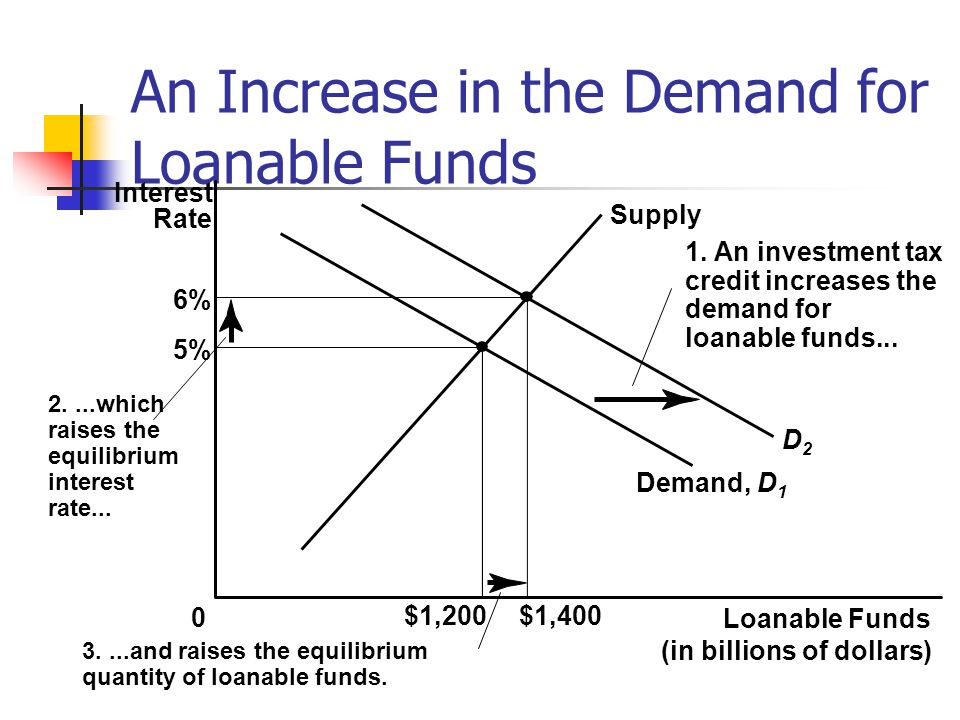 An Increase in the Demand for Loanable Funds