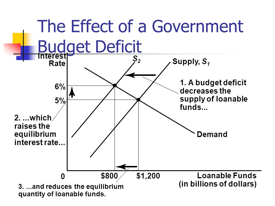 The Effect of a Government Budget Deficit