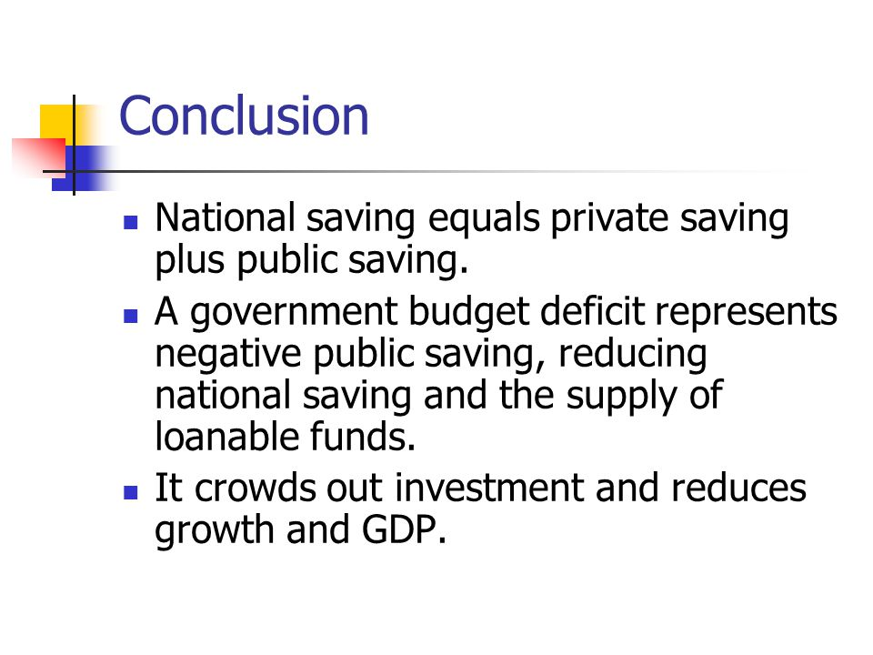 Conclusion National saving equals private saving plus public saving.