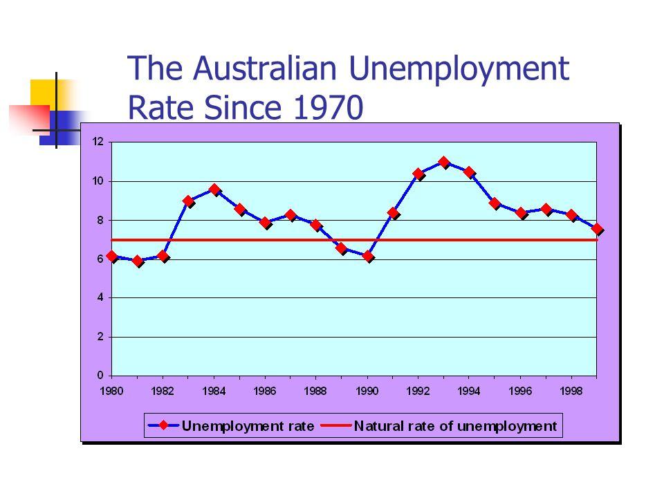 The Australian Unemployment Rate Since 1970