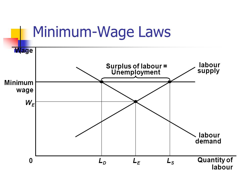 Minimum-Wage Laws Wage Surplus of labour = Unemployment labour supply