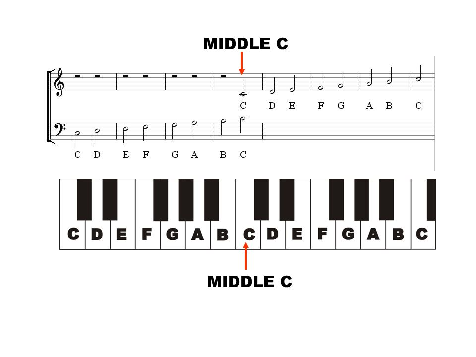MIDDLE C MIDDLE C