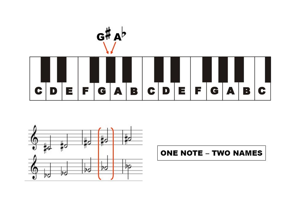 G A ONE NOTE – TWO NAMES