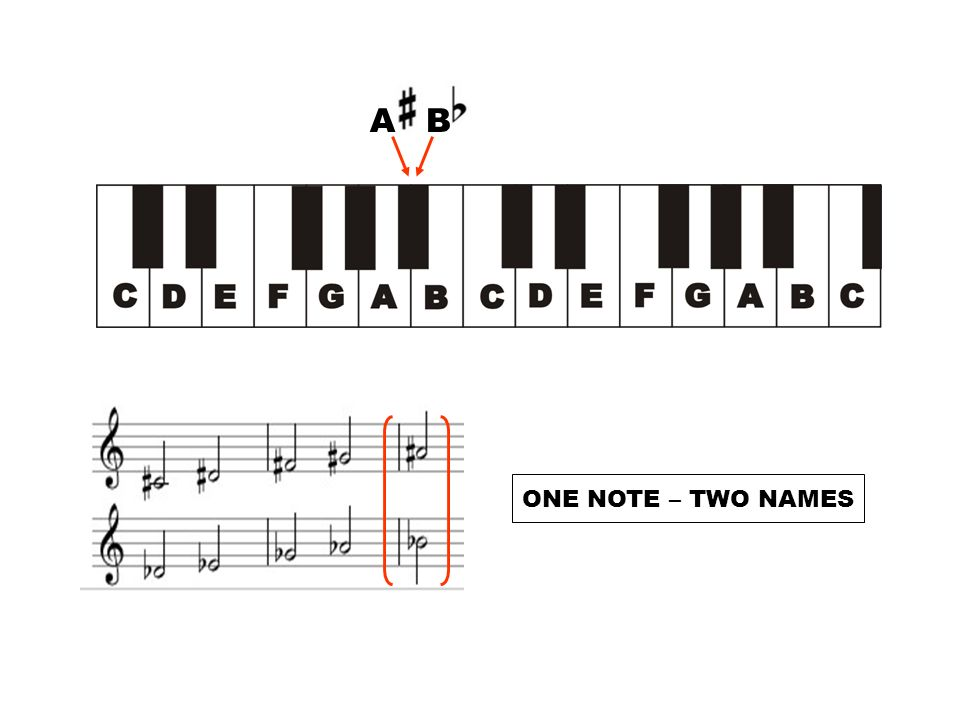 A B ONE NOTE – TWO NAMES