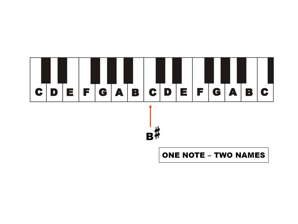 B ONE NOTE – TWO NAMES