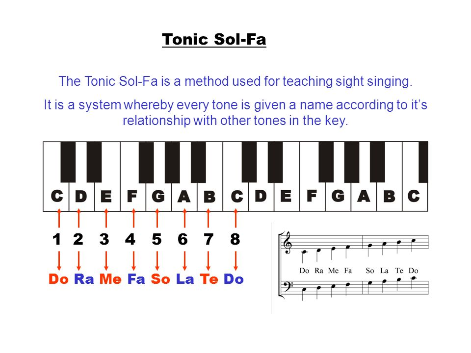 The Tonic Sol-Fa is a method used for teaching sight singing.