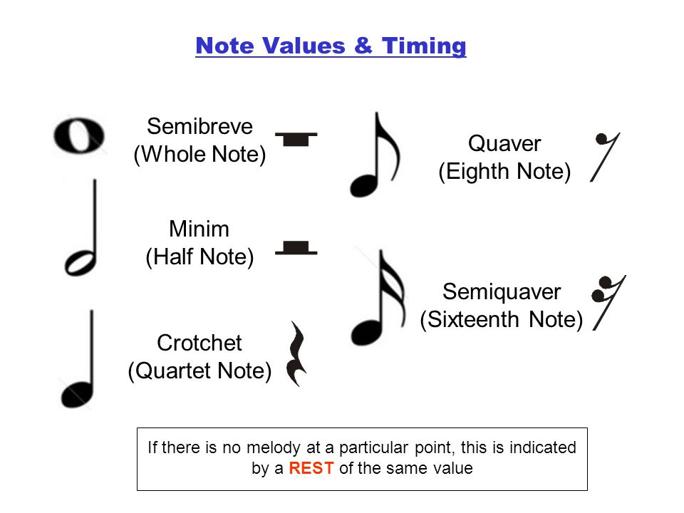 Semibreve (Whole Note) Quaver (Eighth Note)