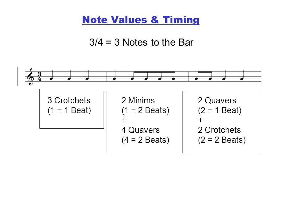Note Values & Timing 3/4 = 3 Notes to the Bar 3 Crotchets (1 = 1 Beat)