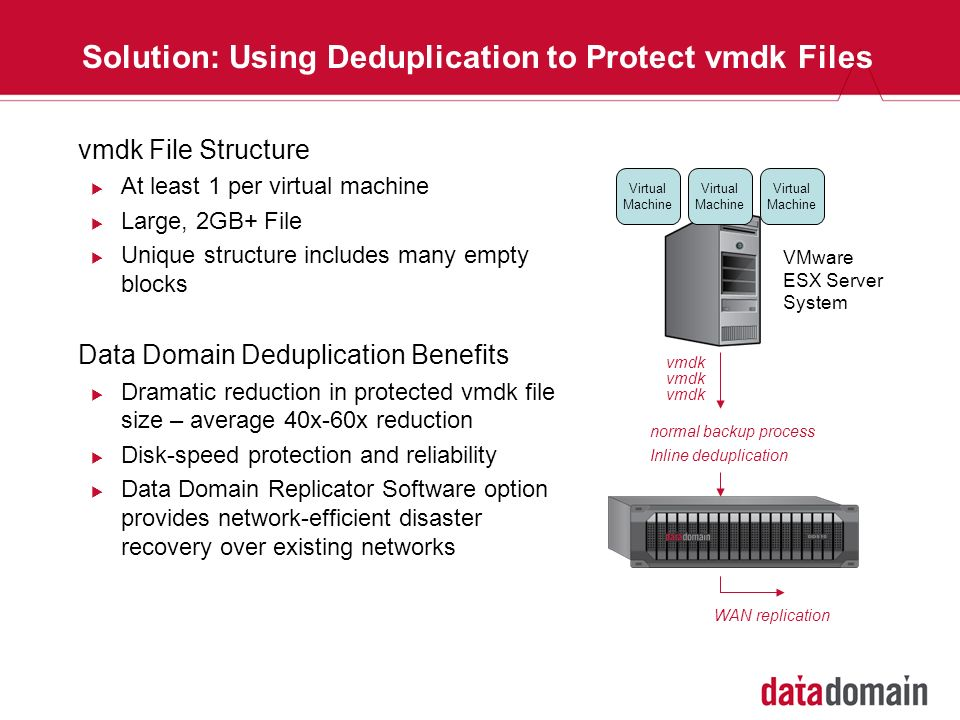 Solution: Using Deduplication to Protect vmdk Files