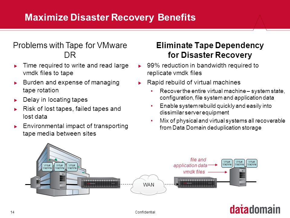 Maximize Disaster Recovery Benefits