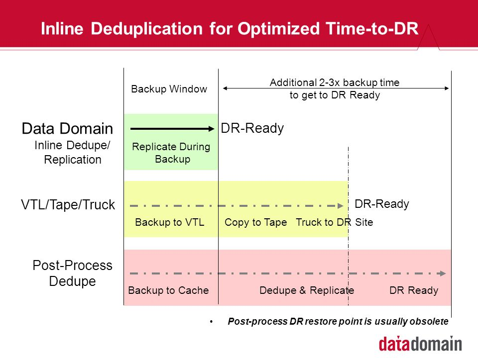Inline Deduplication for Optimized Time-to-DR