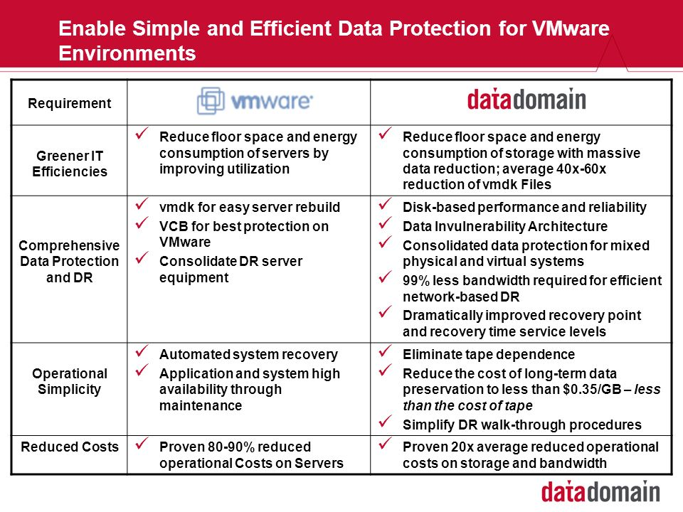 Enable Simple and Efficient Data Protection for VMware Environments