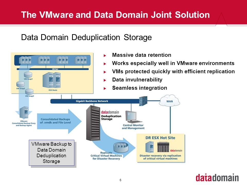 The VMware and Data Domain Joint Solution
