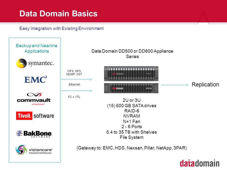 Data Domain Basics Replication