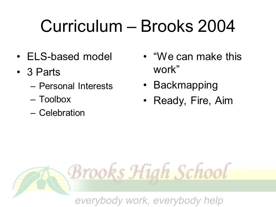 Curriculum – Brooks 2004 ELS-based model 3 Parts