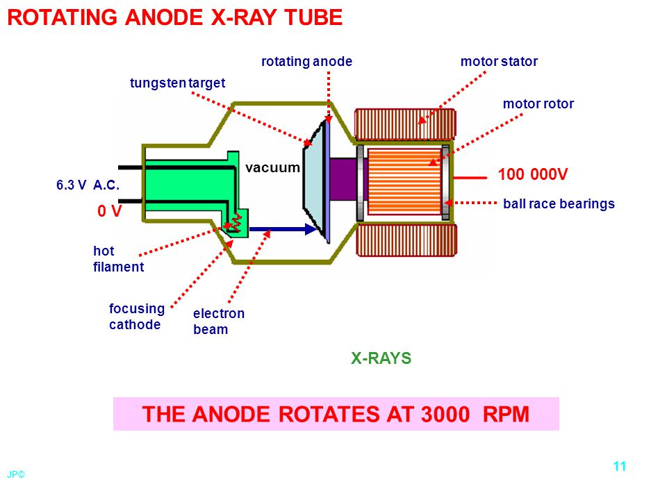 THE ANODE ROTATES AT 3000 RPM
