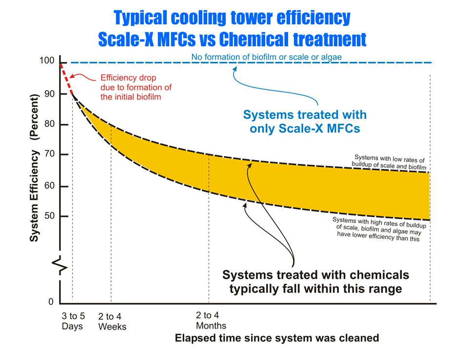 Typical cooling tower efficiency Scale-X MFCs vs Chemical treatment