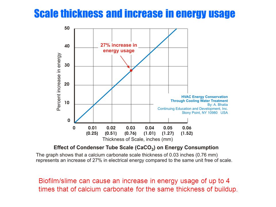 Scale thickness and increase in energy usage