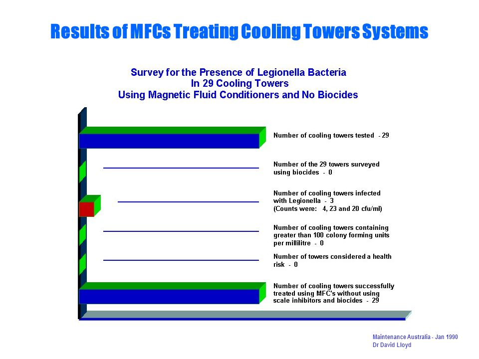 Results of MFCs Treating Cooling Towers Systems