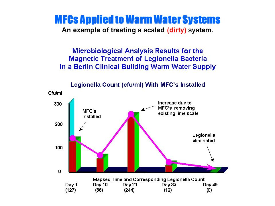 MFCs Applied to Warm Water Systems An example of treating a scaled (dirty) system.