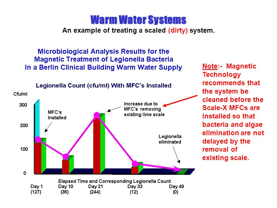 Warm Water Systems An example of treating a scaled (dirty) system.